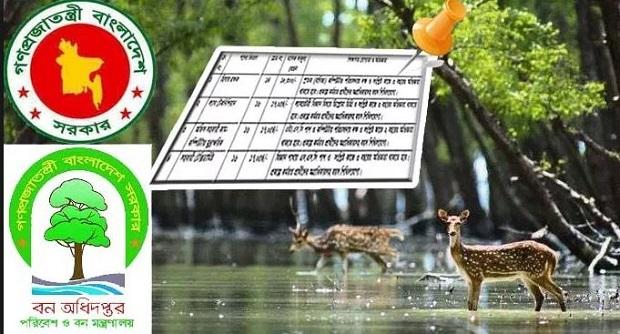 Ministry of Environment & Forests Job Circular
